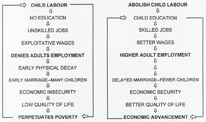 Child and adult labour in the export-oriented garment and gem